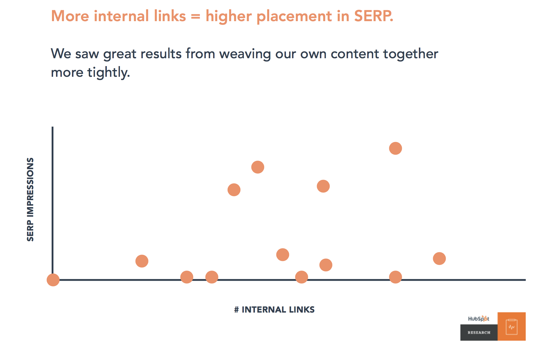 Correlation between number of internal links and SERP impressions from Hubspot