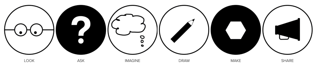 Here they are:  LOOK ,  ASK ,  IMAGINE ,  DRAW ,  MAKE ,  SHARE …please footnote or reference the use of these icons with our website: dt4k.org…thank you! : )