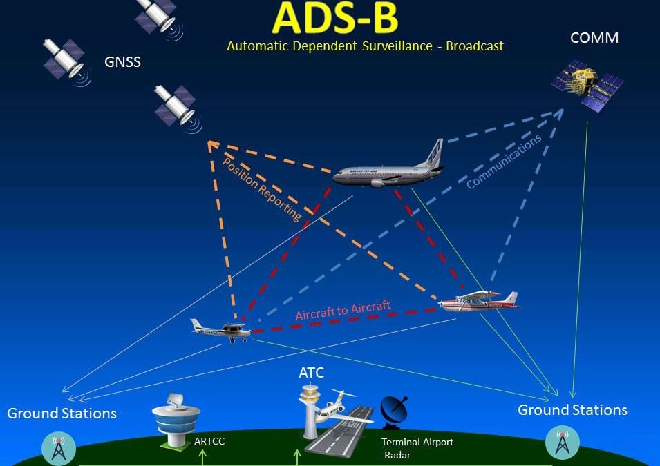 ADS-B Services - Do you need to comply with the FAA guidelines to change your transponder to an ADS-B out radio? Equipment and Installation starts at $487.