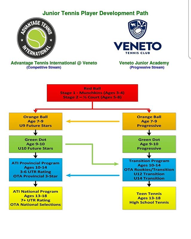 2019-2020 Fall/Winter Programming for ATI and the Veneto Junior Academy and the Player Development Path #advantagetennisinternational #veneto