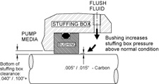 carbon-restriction-bushing.jpg