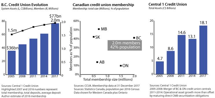 cleanwest-publication-FIA-CUIA-BC-credit-union-evolution-membership-assets.png