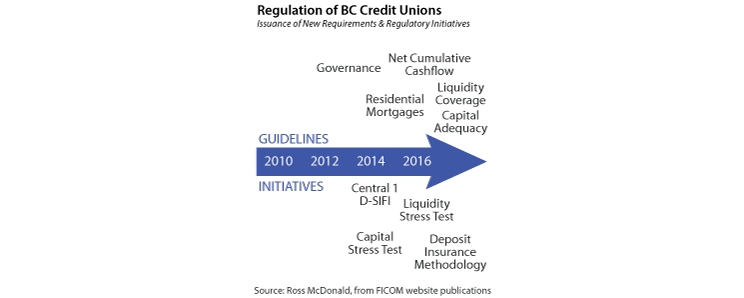 cleanwest-publication-FIA-CUIA-BC-credit-union-regulation-guidelines-initiatives.png