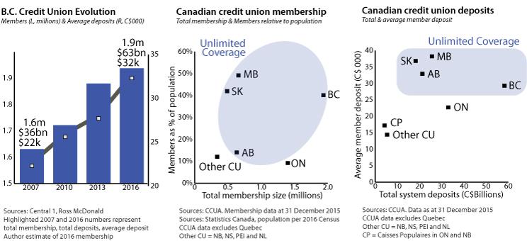 cleanwest-publication-deposit-insurance-BC-credit-unions-members-deposits.jpg