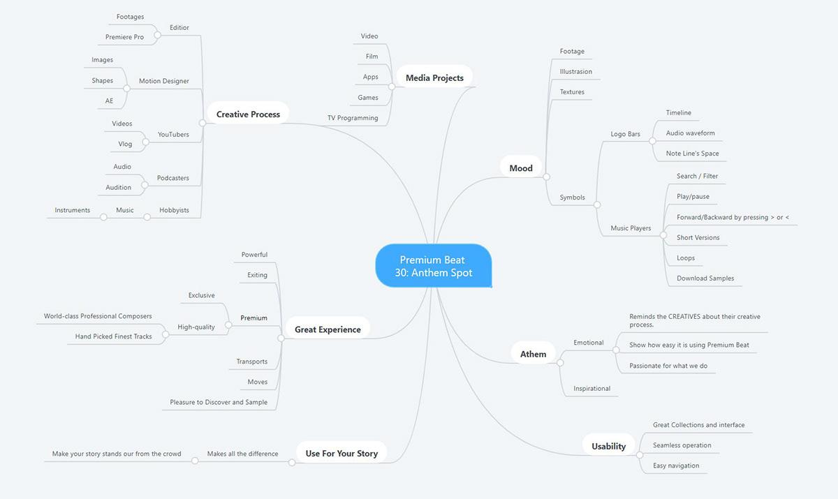 Premium Beat Mind Map