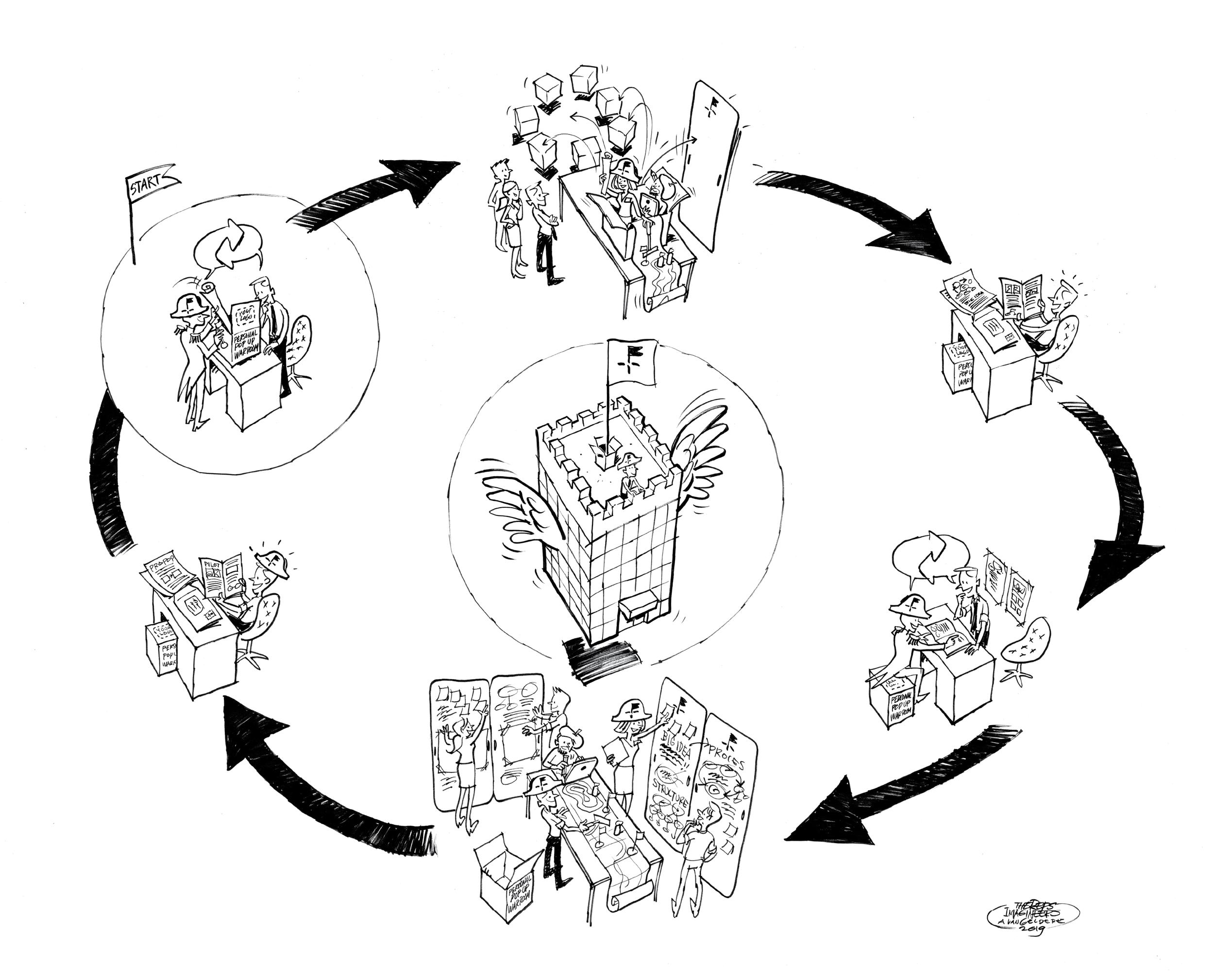 Het Rent a War Room innovatieabonnement biedt de flexibiliteit, drive en structuur die nodig is om structureel doorbraken te bereiken.