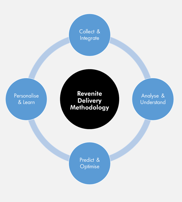 This diagram illustrates Revenite's methodology towards data analysis and advanced analytics.  It is essentially a circular process that encourages iterative evolvement of data models for the purposes of generating insights and supporting better decision making.