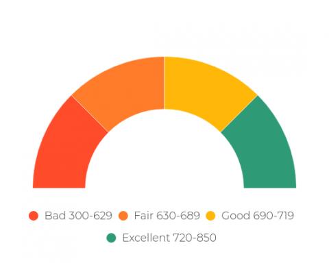 credit-scorer-range-2-1-480x384.png