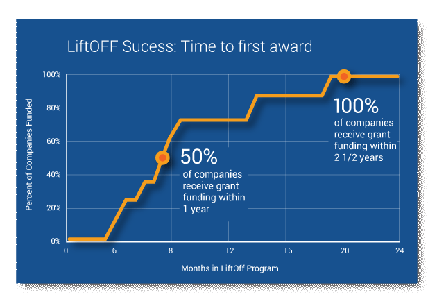 LiftOff-graph.png