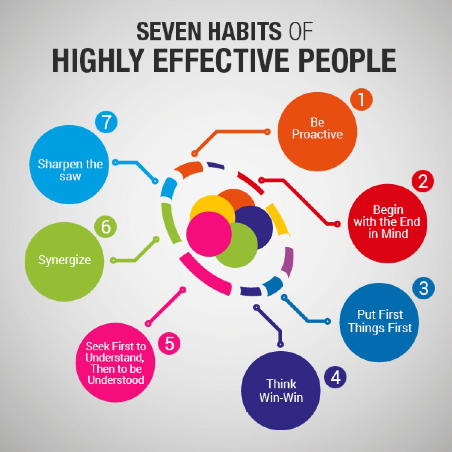 SEVEN HABITS OF HIGHLY EFFECTIVE PEOPLE - FRANKLIN COVEYFull - Day Training Session(Additional Fee for Certified Material)