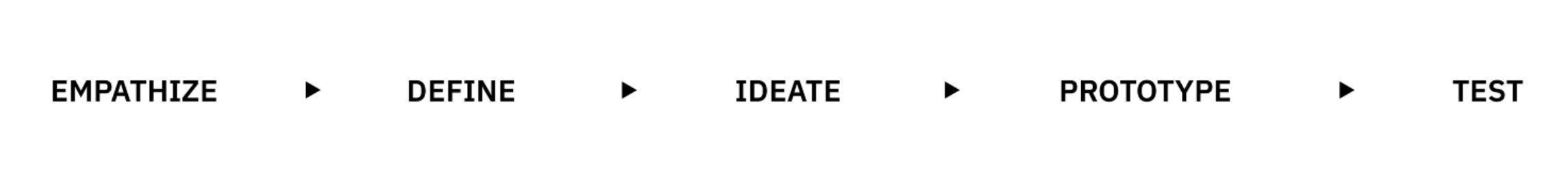 Stanford d.School   's Design Thinking Process