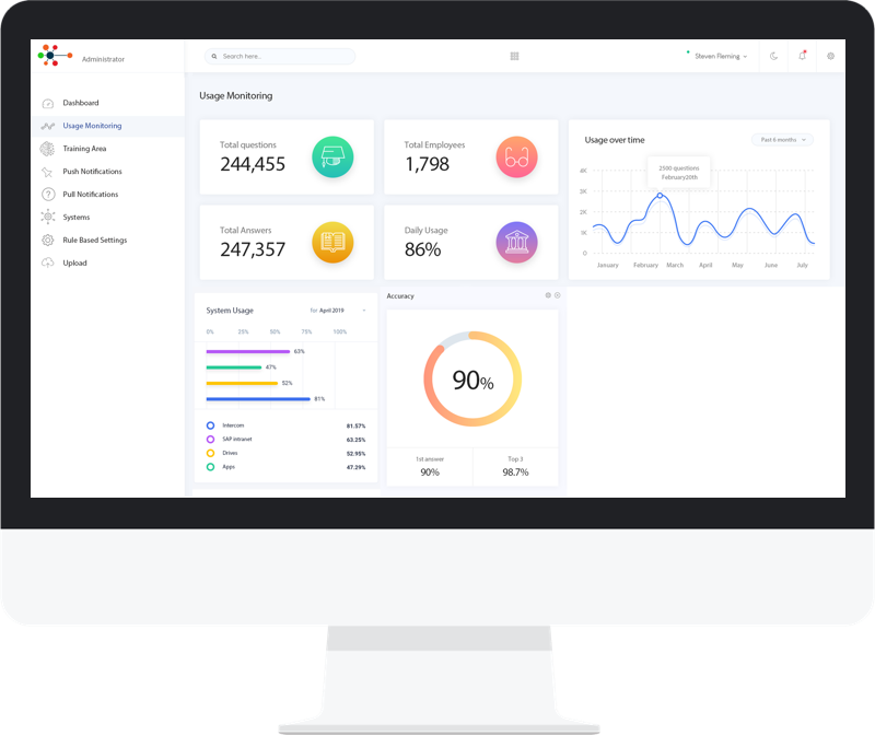 raffle Dashboard lets you track KPIs and performance