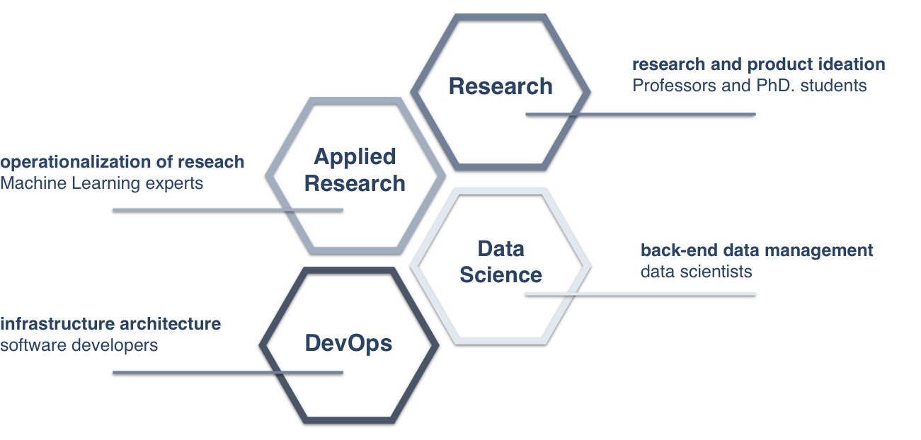 Our development pipeline begins with research a product ideation. Led by Professor Ole Winther from DTU Compute, our team of researchers conduct research and leverage existing open source resources to mathematically create models and theories that can be used to achieve advanced language processing tasks.    This research is operationalised and made into reality by Machine Learning experts and data scientists, who test the models on real data and re-train the models based on what datasets they will be used on.    The DevOps team is ensuring everything runs smoothly by developing a dynamic infrastructure, based on microservices available on Azure and Google Cloud. Leveraging a CI/CD pipeline we are able to continuously deploy and improve our models, providing our customers with the best-performing product possible.
