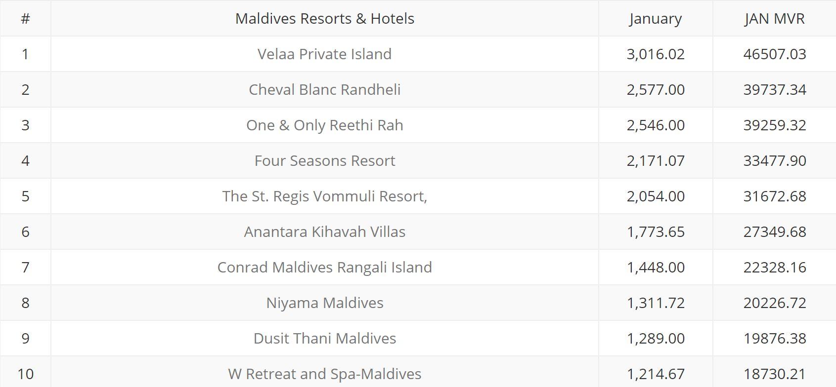 From  https://maldivessc.com/january-2019/