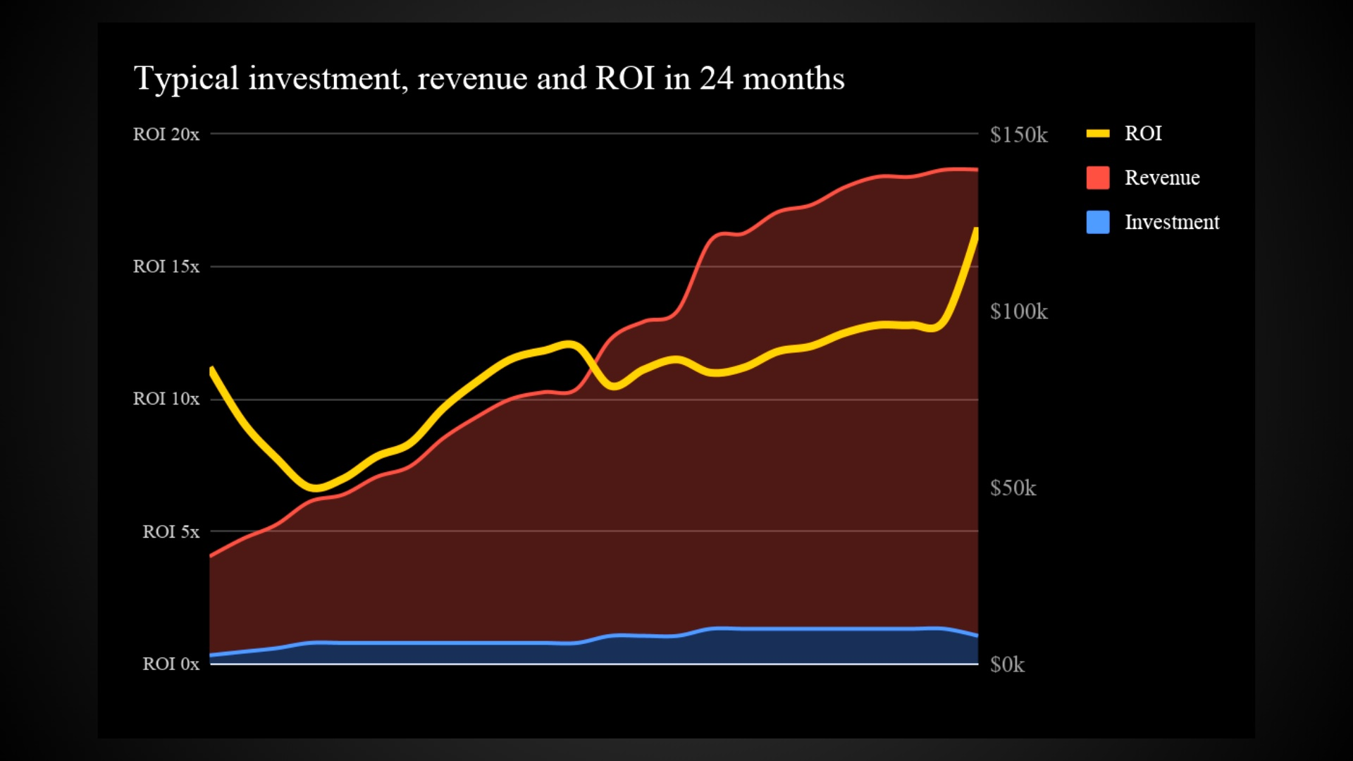 This graph demonstrates the typical investment, revenue and ROI over a 24-month period