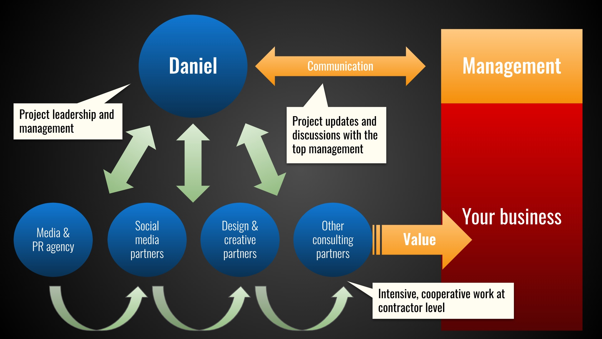 A brief overview of our work and reporting structure
