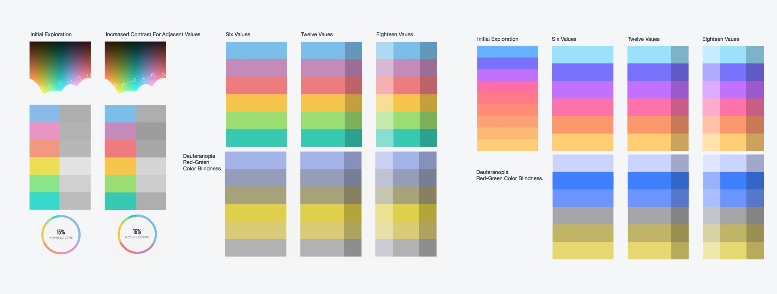 Designers created an accessible color palette for charts and visualizations. The work being done had to consider being readable by the wide range of users including those who are color blind. To reach a high accessibility standard, designers combined scientific research and visual aesthetics to create an effective color palette for data visualization.