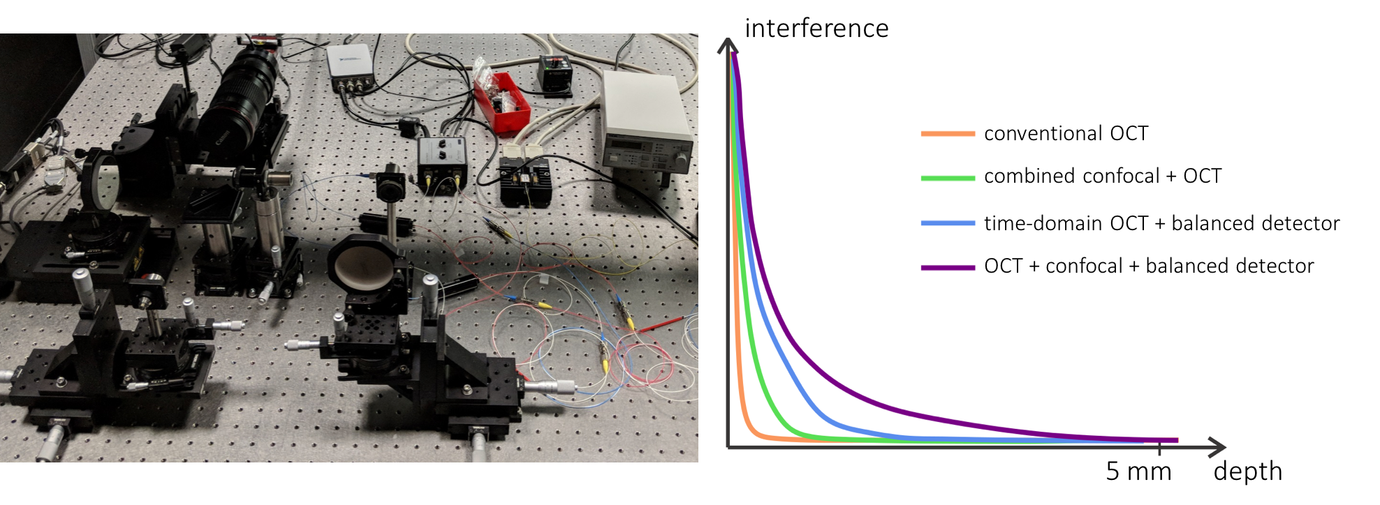 Prototype fiber-interferometric imaging system, using a balanced detector, and combining optical coherence tomography, confocal imaging, and epipolar probing (left); measurements of optically thick homogeneous scattering sample (density σt = 100 mm-1) with different configurations of our system (right).