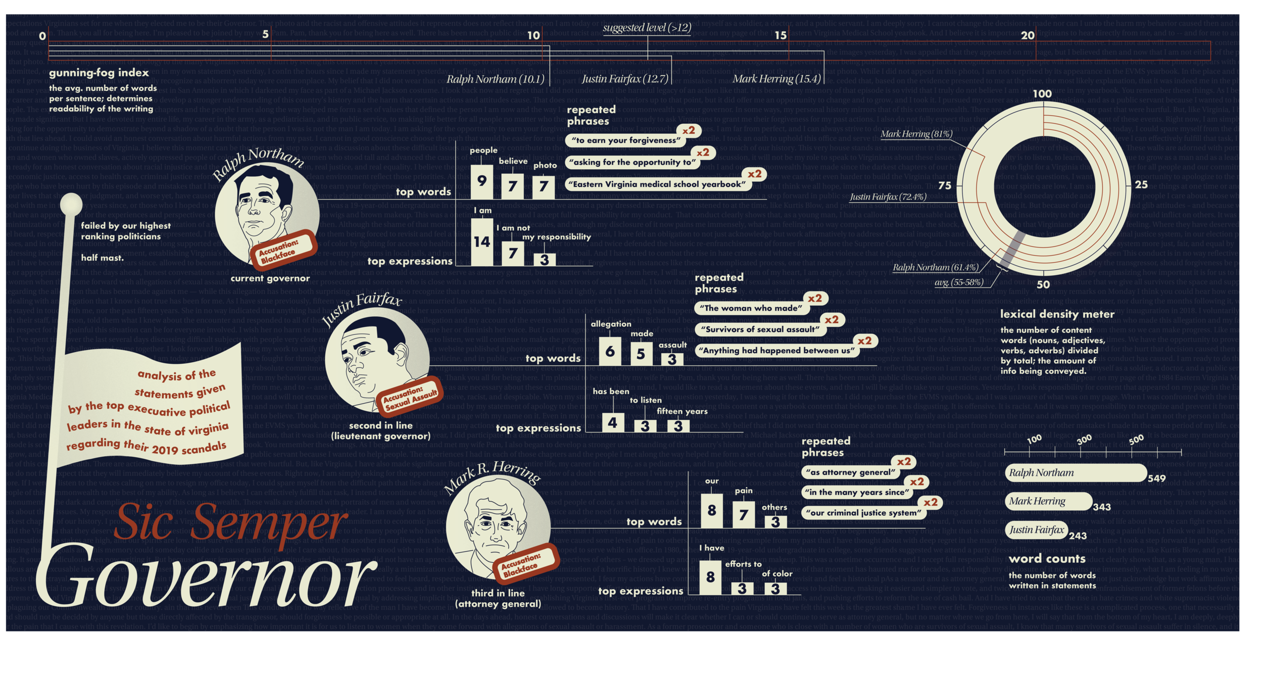 Infographic was created by collecting data from a word analysis of the statements given by the three Virginia politicians in line for Governor.