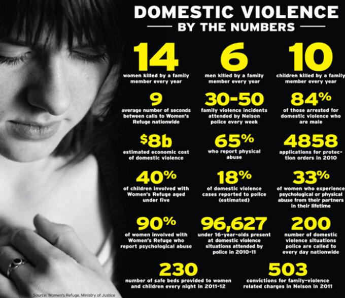 apjs-P3-domestic-violence-NZ-Womens-refuge-stats-680wide.jpg