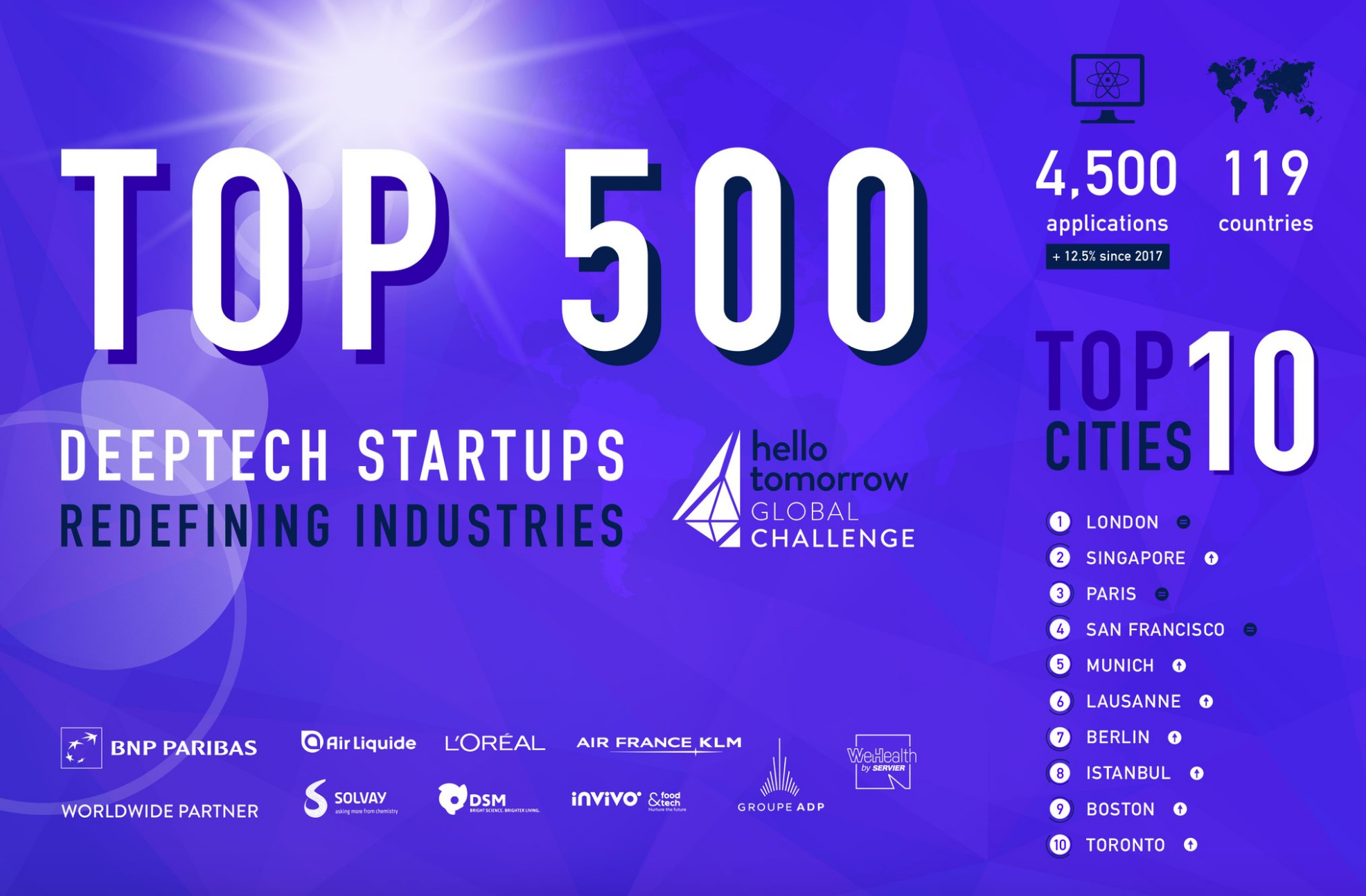 Iyris Team Among the Top 500 deeptech startups - 30/10/18Iyris Solar have been selected as one of Hello Tomorrow Top 500 deeptech startups from over 4,500 applications worldwide. Well Done!