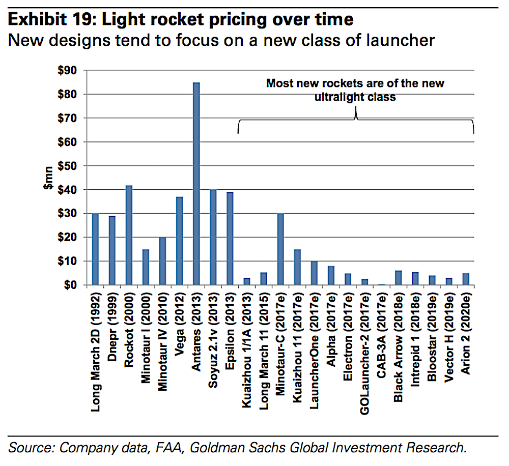 """""""While the psychological barrier to mining asteroids is high, the actual financial and technological barriers are far lower. Prospecting probes can likely be built for tens of millions of dollars each and Caltech has suggested an asteroid-grabbing spacecraft could cost $2.6bn,"""" Goldman Sachs report."""