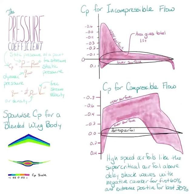 Under pressure! Pressure coefficients on airfoils. #airplane #science #aerospaceengineering #aerodynamics #stem #nerdygirl #science #technology