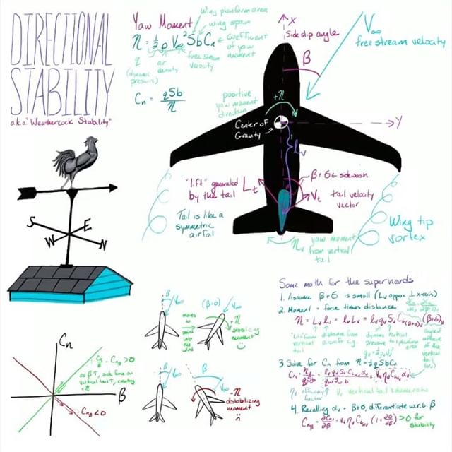 What does an airplane have in common with a weathervane? The both point into the wind! #airplane #aerospaceengineering #aviation #stem #nerdygirl #rocketscience