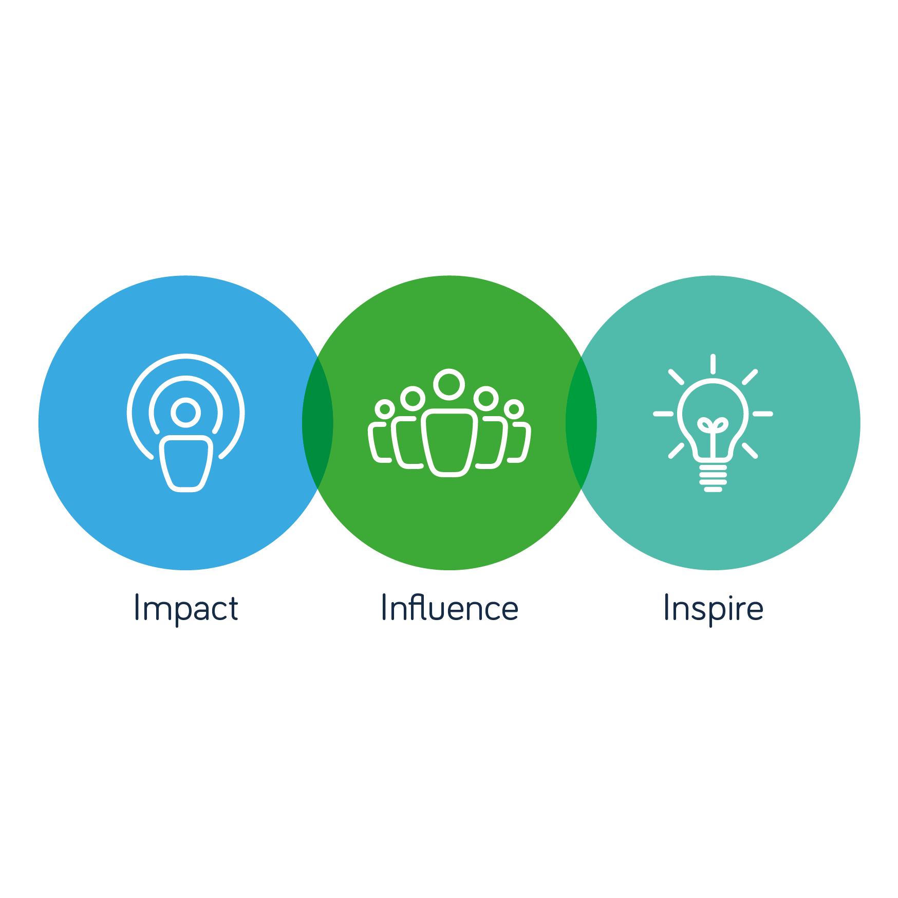 Impact Influence Inspire.jpg