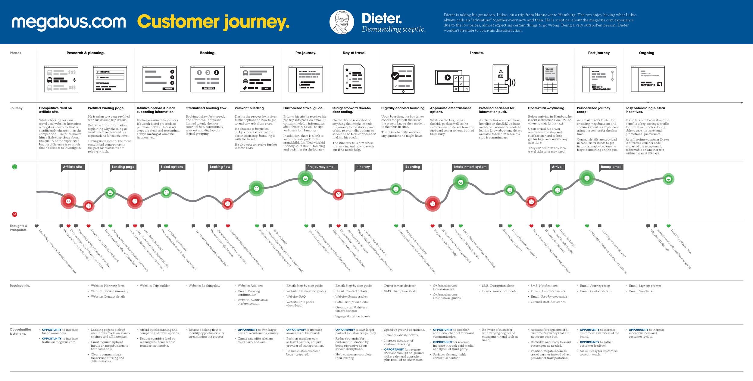 Customer journey map for Dieter, the Demanding Sceptic