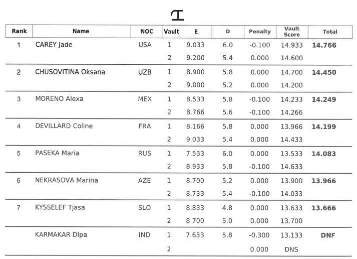 Women's Vault final.JPG