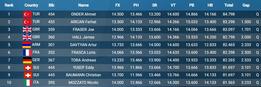 Men's AA after 2.JPG