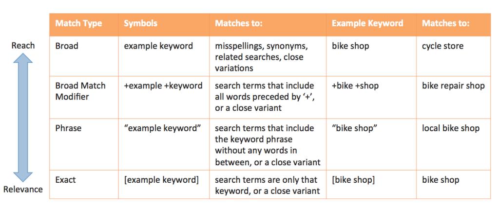 google-match-types-1.jpg