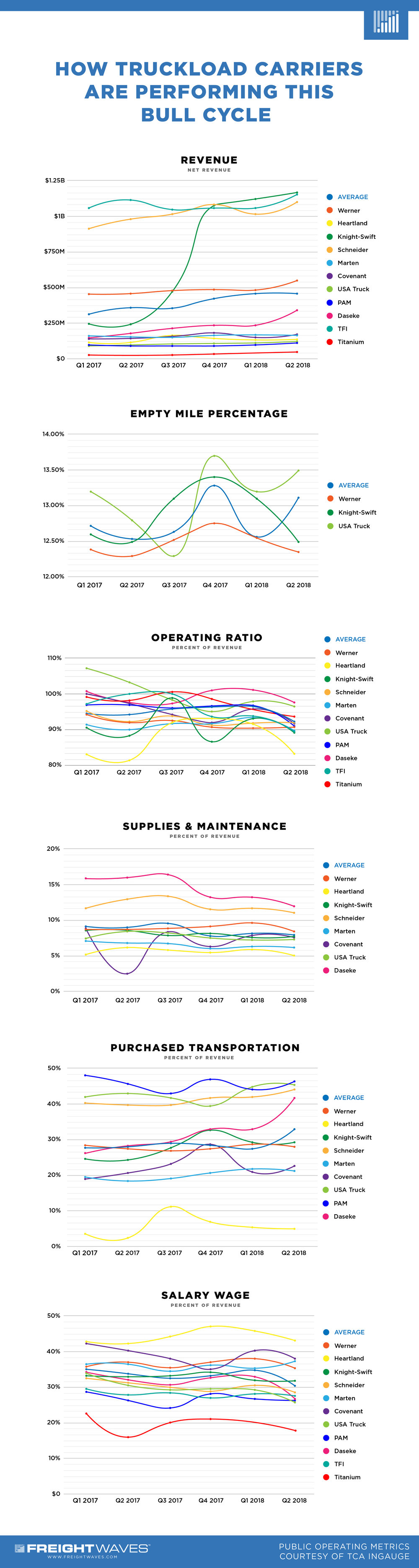 CarrierPerformance-Infographic-LONG.jpg