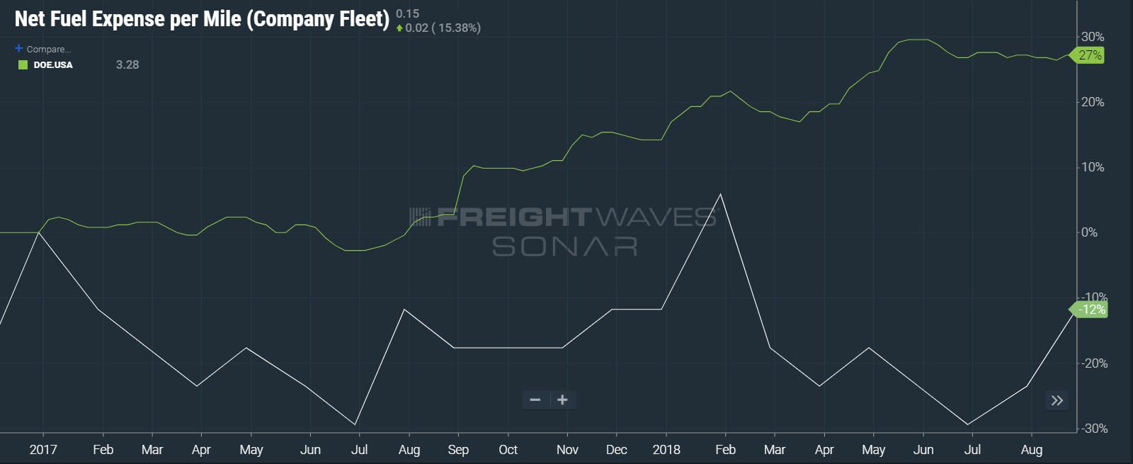 (CART: DATA FROM DEPARTMENT OF ENERGY AND TCA inGAUGE IN FREIGHTWAVES' SONAR)