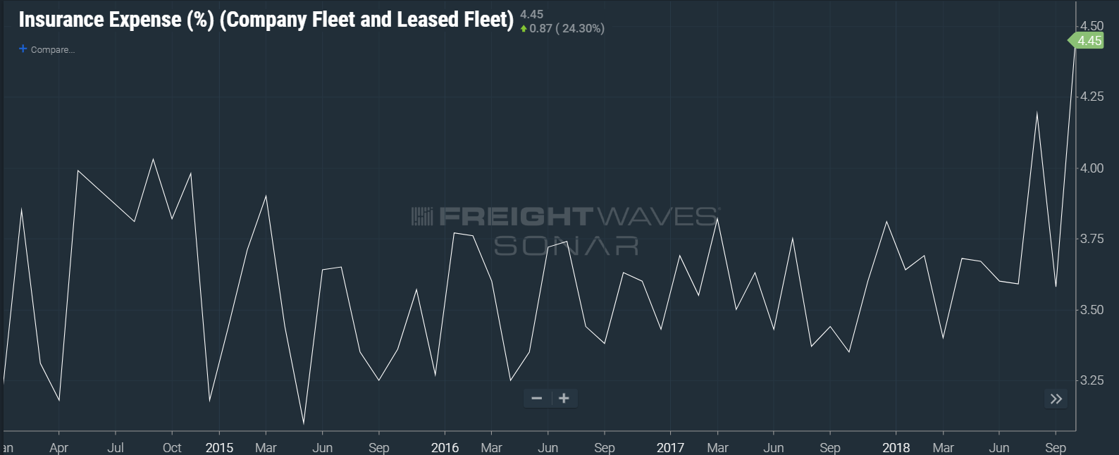 (CHART: DATA FROM TRUCKLOAD CARRIERS ASSOCIATION INSIDE FREIGHTWAVES' SONAR)