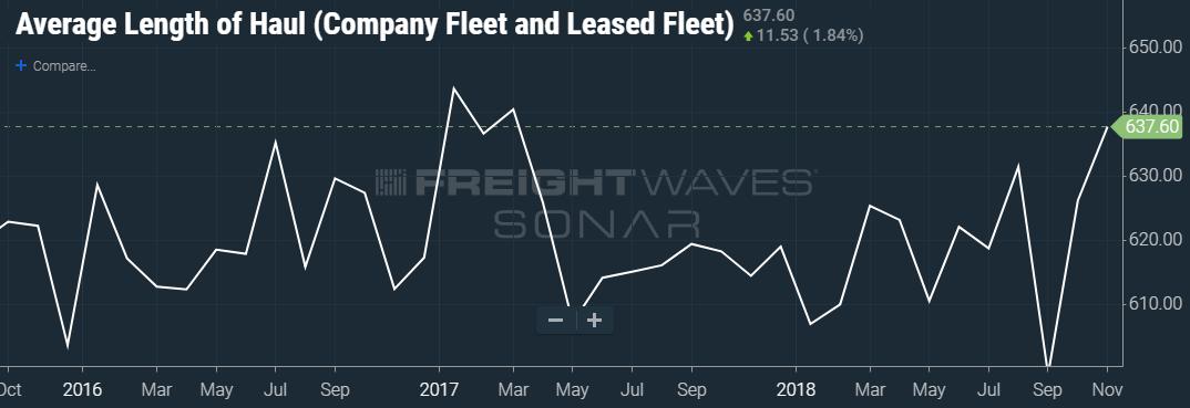 CHART: TCA data houses inside FreightWaves' SONAR