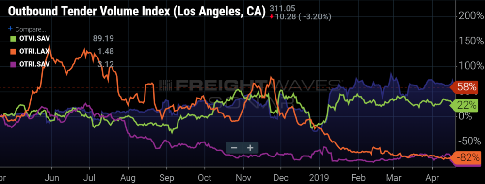LOAD VOLUMES FROM THE MAJOR PORT CITIES OF LOS ANGELES AND SAVANNAH WERE HEAVILY INFLUENCED BY INBOUND CONTAINERS THIS PAST YEAR. (IMAGE: SONAR  OTVI.LAX, SAV, OTRI.LAX, SAV )