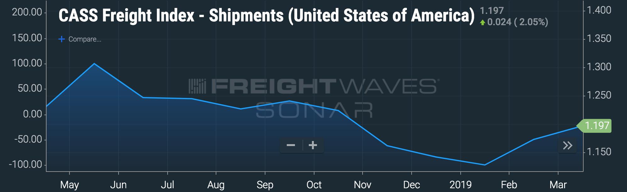 Image: FreightWaves' SONAR featuring Cass Freight Index data