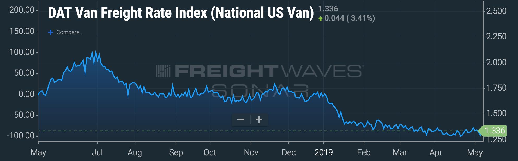 Image: FreightWaves SONAR featuring DAT data