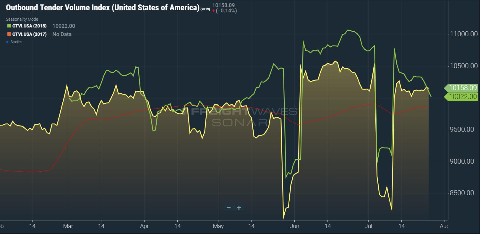 FreightWaves SONAR: (OTVI.USA 2019 (Orange), OTVI.USA 2018 (Green), 60-day Moving Average (Red)