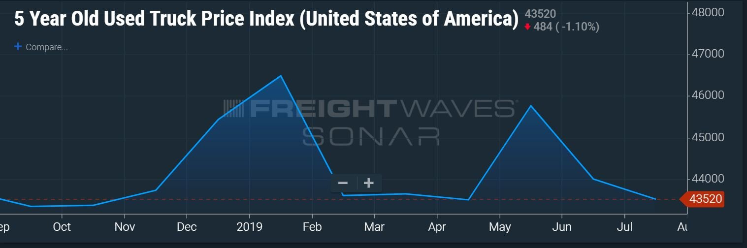 The average price for a 5-year-old used truck at the end of July was $43,520. (Chart: FreightWaves/SONAR UT5:USA)