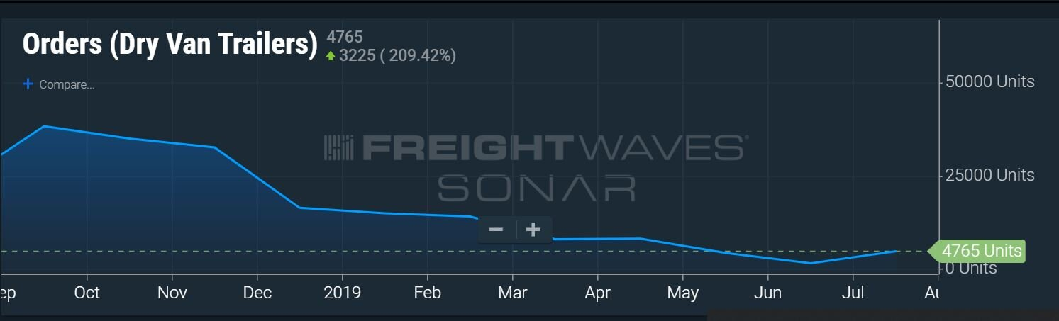Dry van orders grew slightly in August but cancelations reduced the month-over-month gain. (Chart/ FreightWaves SONAR: Orders.Van )