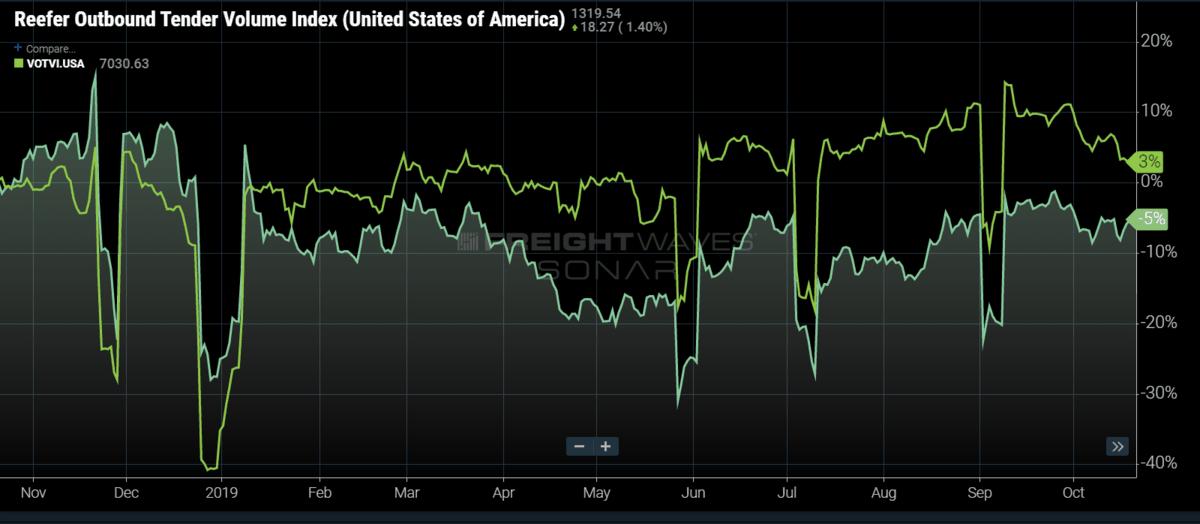 Chart:   FreightWaves SONAR