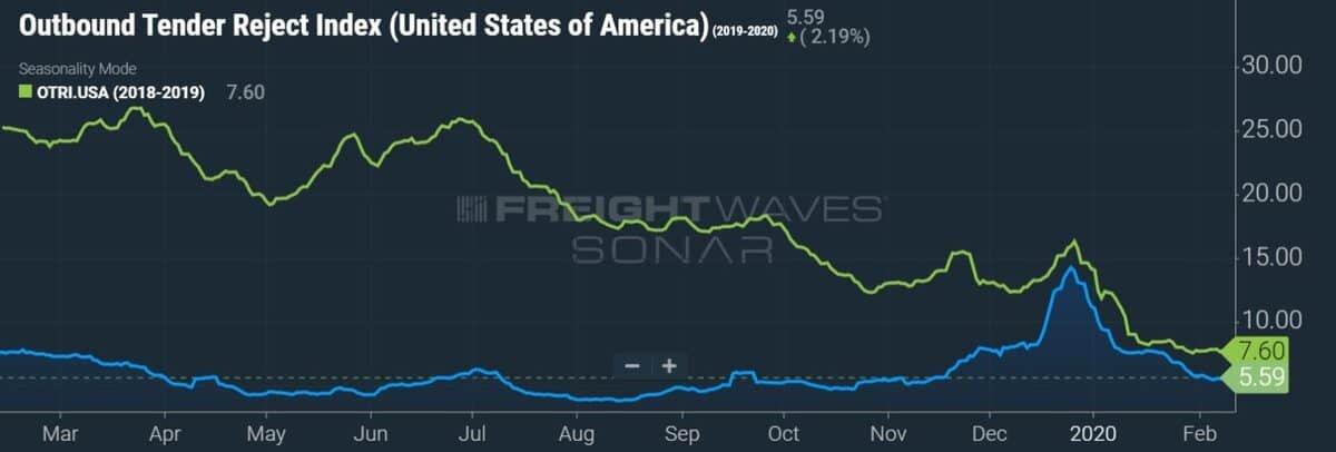 Outbound Tender Reject Index (USA) – SONAR: OTRI.USA