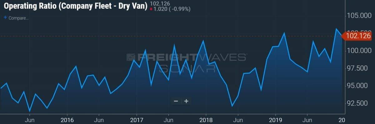 Operating Ratio (Company Fleet – Dry Van) – SONAR: OPRAT.VCF