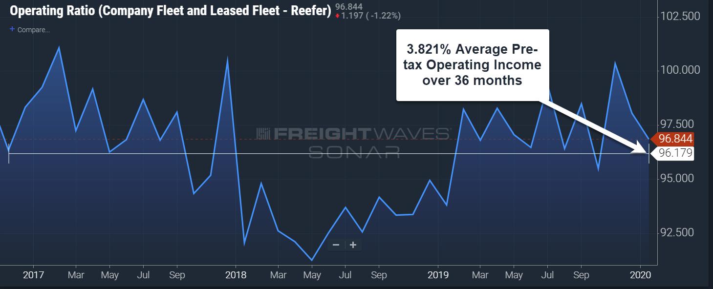 Operating Ratio – Reefer Source: FreightWaves SONAR