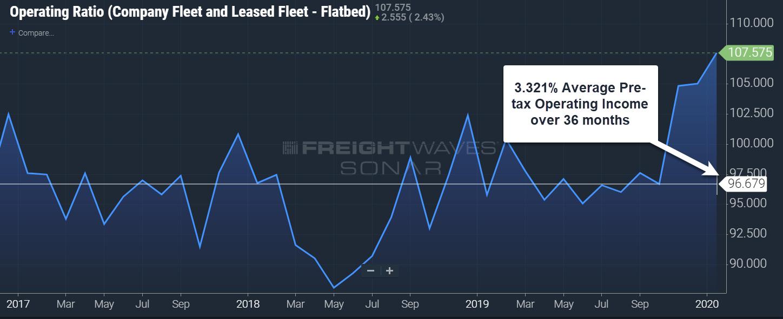 Operating Ratio – Flatbeds Source: FreightWaves SONAR