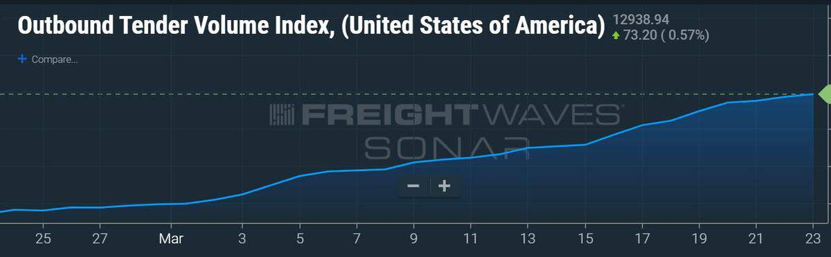 The outbound tender volume index ( Freightwaves/SONAR/OTVI.USA ) for the U.S. shows consistent growth in the amount of freight loads over the last 30 days.