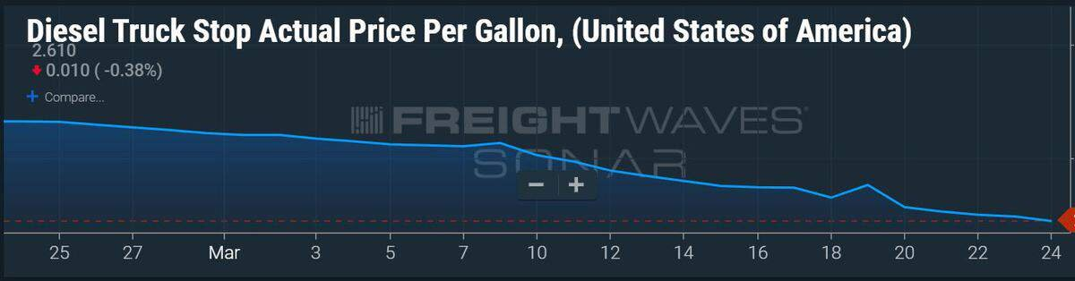 With oil prices dropping, diesel fuel has become cheaper for truckers as the FreightWaves chart shows. (FreightWaves: SONAR DTS.USA )